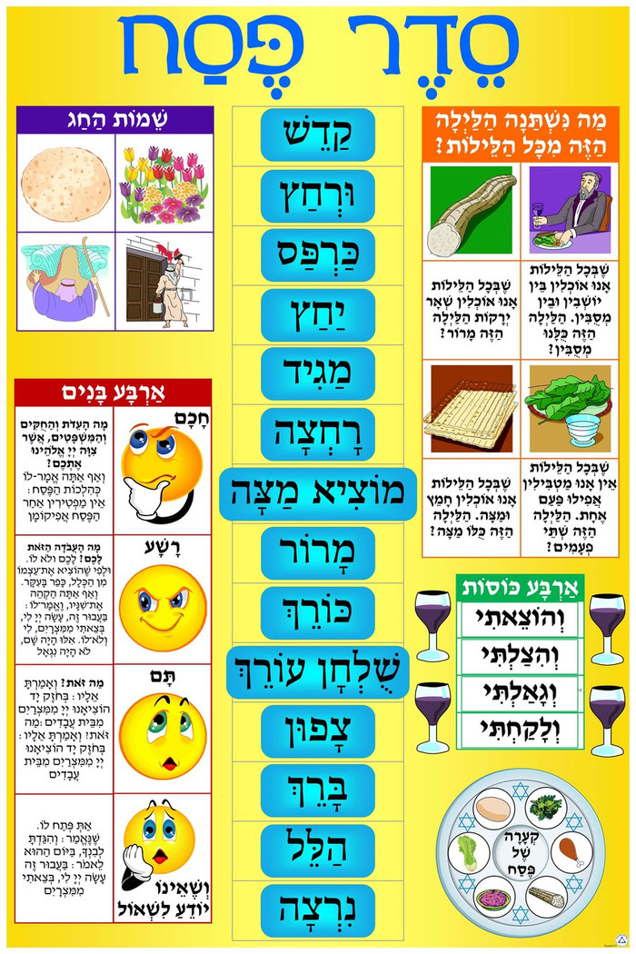 Seder Order & More Interactive Poster