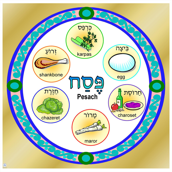 Simple Seder Plate Poster