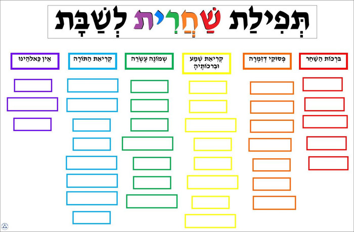 Structure of Shabbat Morning Service
