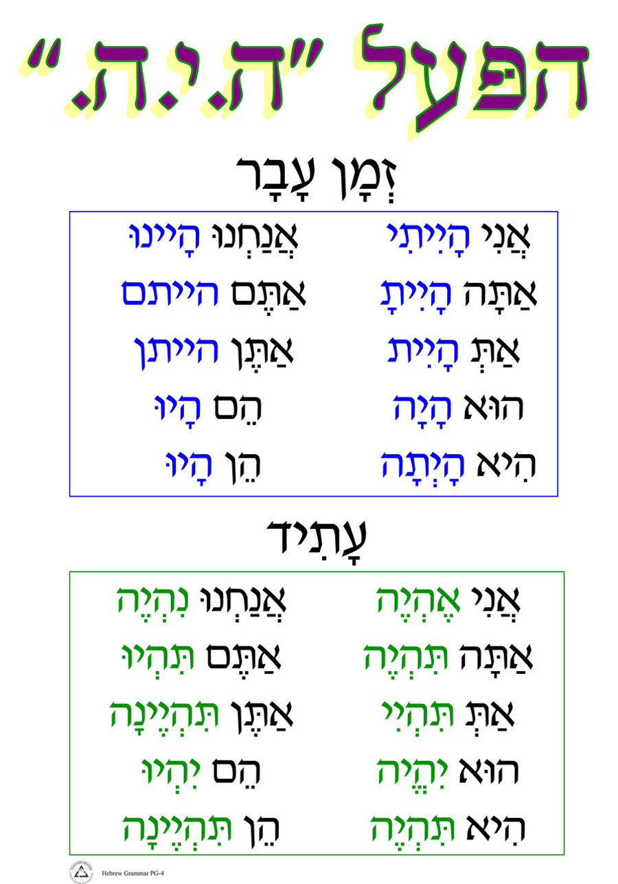 HaPoal Hayah Grammar Poster
