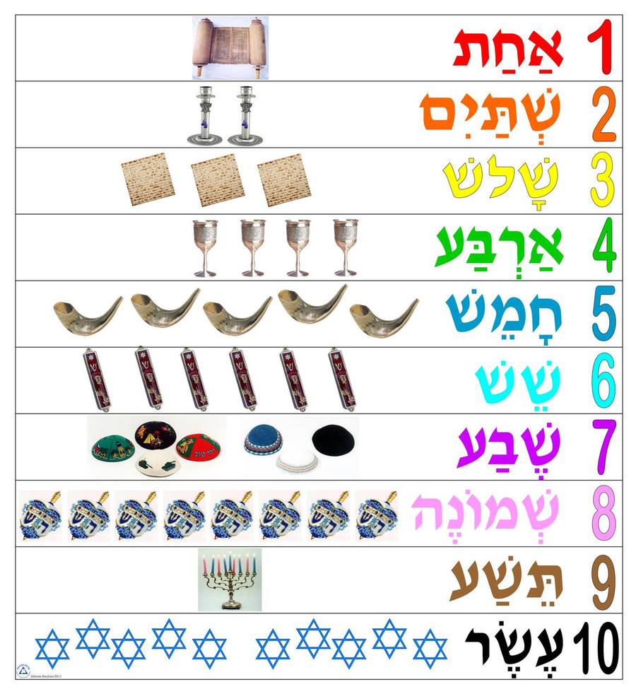 Numbers Poster with Pictures