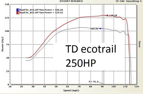 TD Ecotrail  250HP ECU reflash for 2017 2018 Sidewinder and AC Thundercat ZR9000
