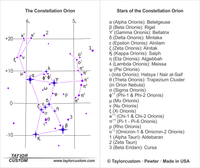 Constellation Orion Diagram - product packaging