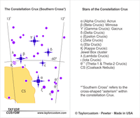 Southern Cross constellation diagram - product packaging