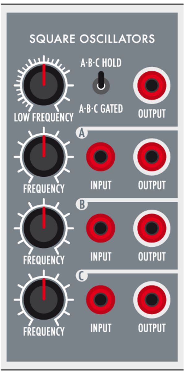 ILL-LOGIC has four square wave oscillators. Oscillators pitch can be adjusted using the FREQUENCY knob. The first oscillator ranges from low frequencies to audio rate and is always active. The A-B-C oscillators have audio frequency range. When the switch is in A-B-C HOLD position the oscillators deliver a continued sound. If the switch is in A-B-C GATED position, a signal must be provided on the INPUT plug to obtain the oscillator sound. Any OUTPUT plug can provide this gate signal. Using the low frequency oscillator output to gate the oscillator will provide a pulsing sound. Connecting the NOISE GENERATOR output to the oscillator input allow a slight noise coloring. Using the OUTPUT of an oscillator connected to the INPUT of another allows oscillator synchronization.