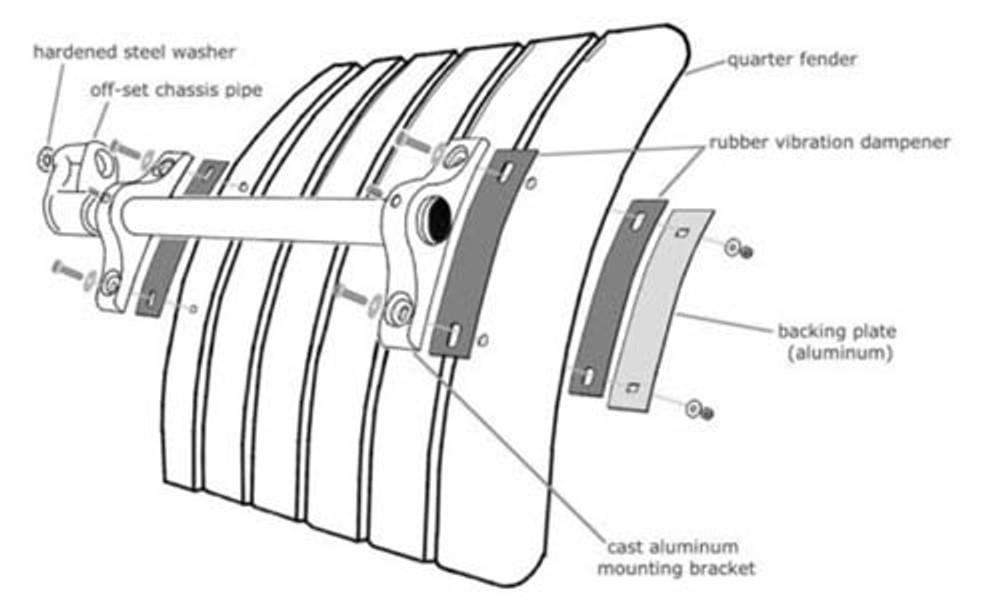 e-z lelox heavy duty fender mounting kit