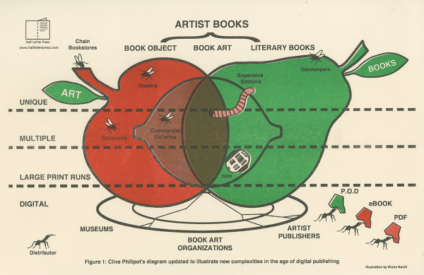 Books fruit diagram poster artist books fruit diagram poster ccuart Choice Image