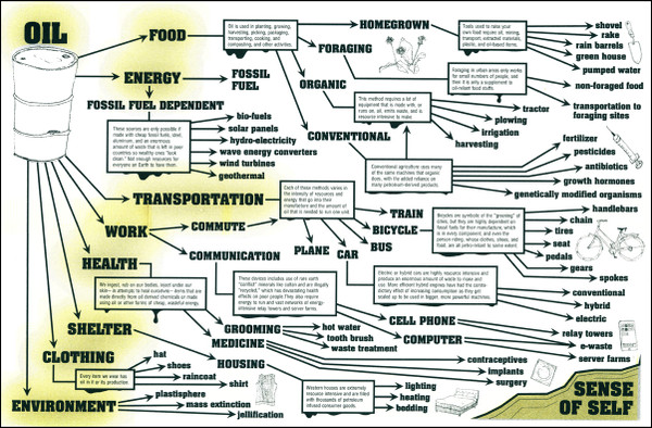 Petro-Subjectivity poster