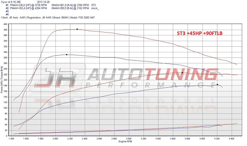 BMW 328D Performance options for cars with stock exhaust and full Deletes!