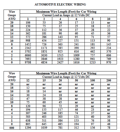 Wire gauge current free download wiring diagram american wire gauge current image collections wiring table and including wire gauge current rating 12v moreover american wire gauge current chart image greentooth Images