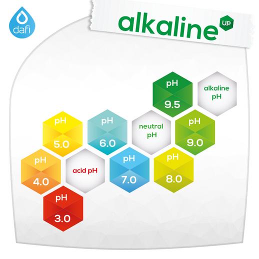 Science Behind Alkaline Water