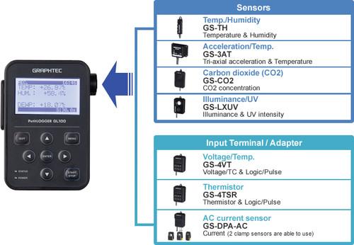 Graphtec GL100 sensor inputs.