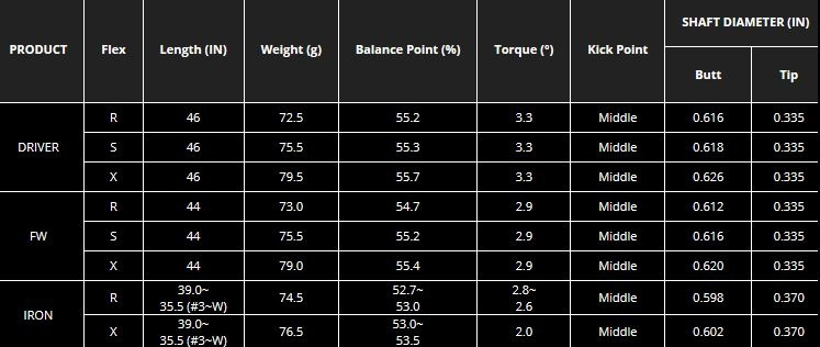 nippon-n-s-pro-wt7000-graphite-iron-shafts-irons-spec-sheet.jpg