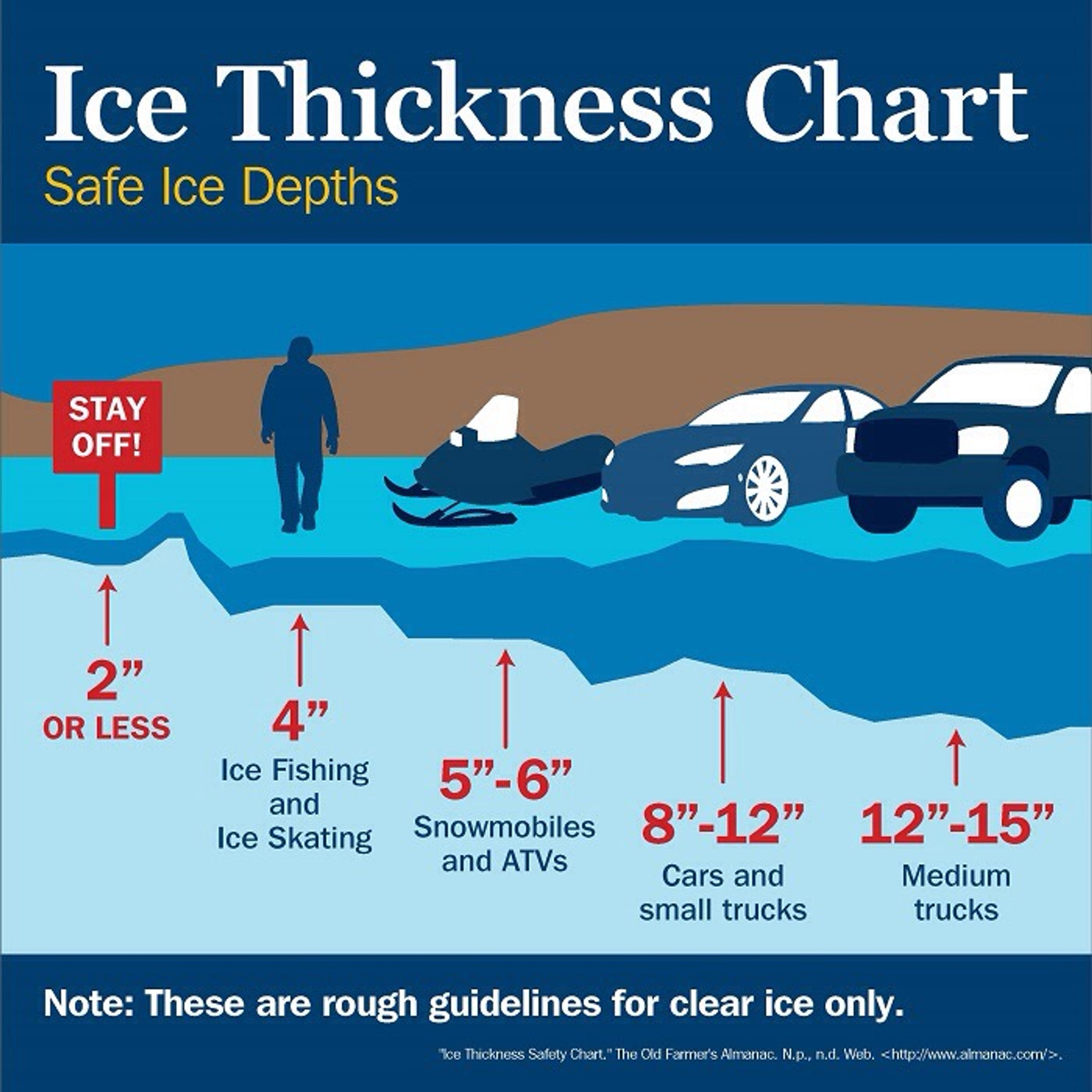 Safe Ice Conditions!