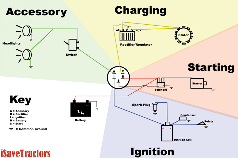 simplicity tractor ignition wiring diagram example electrical rh labs labs4 fun MSD Ignition Wiring Diagram Mopar Electronic Ignition Wiring Diagram