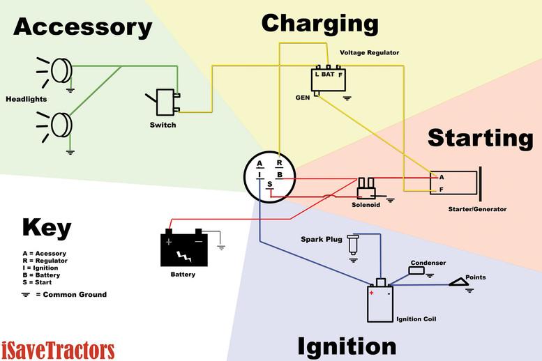 Case Tractor Starter Wiring Diagram - House Wiring Diagram Symbols •