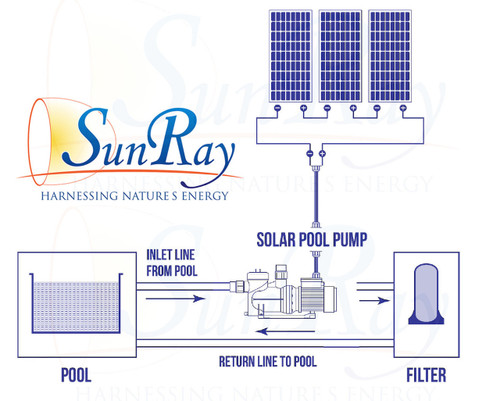 SunRay SolFlo1 Solar Variable Speed Pool Pump Sun Powered By SunRay Ebay