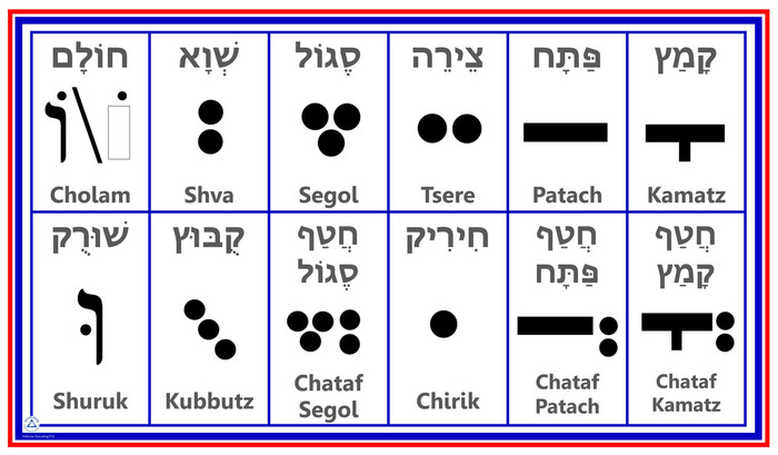 Hebrew Vowels Chart