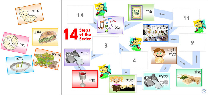 14 Steps of the Passover Seder