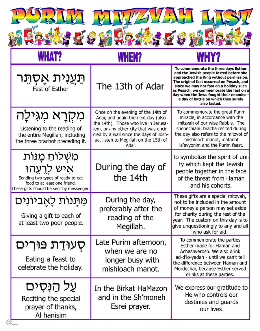 Purim Mitzvah List Poster