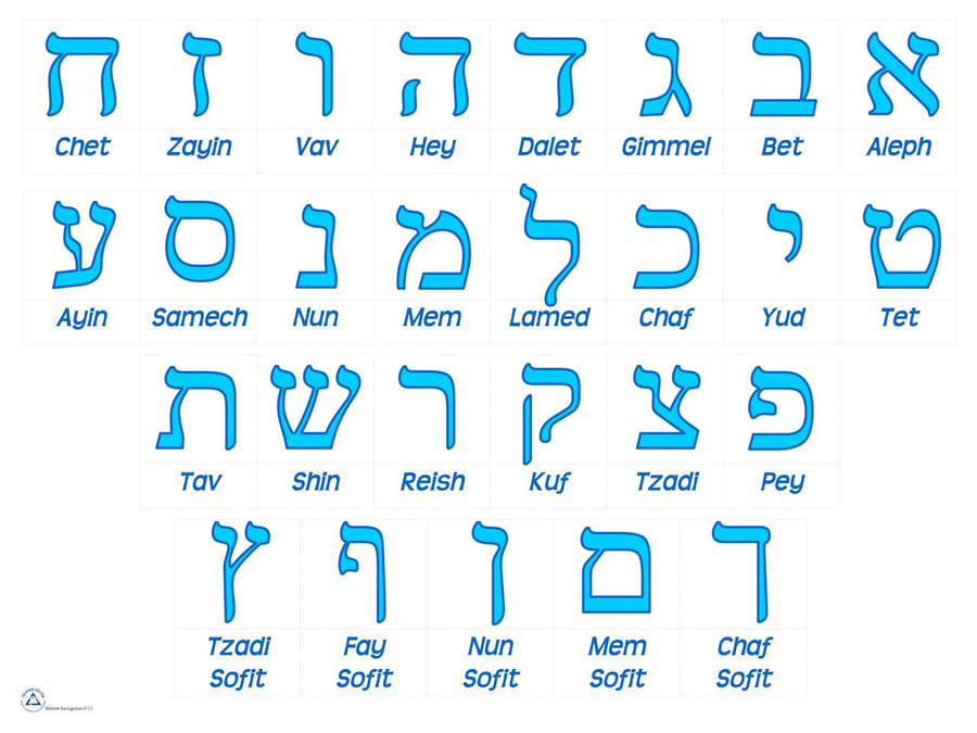Alef Bet Transliteration Checklist Poster