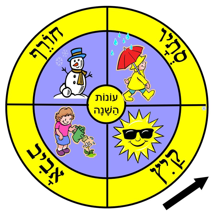 Season Weather Wheel