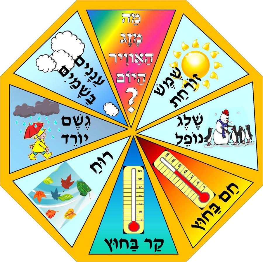 Pinwheel Weather Chart