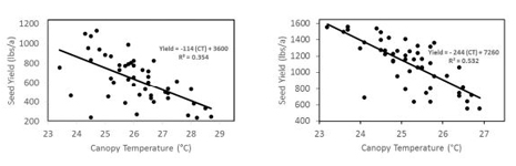 crop-yield-vs-temp.png