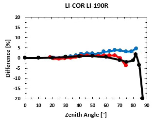 Cosine Response LI-190R
