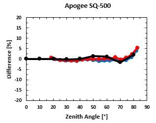 Cosine Response SQ-500