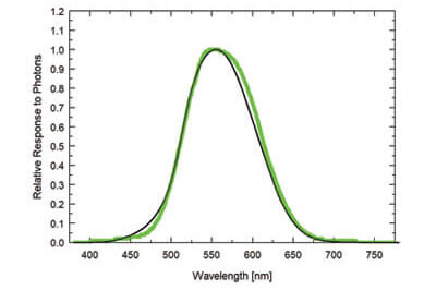 SE-100 photometric sensor spectral response graph.