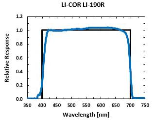 Spectral Response LI-190R