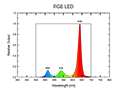 RGB LED Spectrum