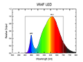 WWF LED Spectrum