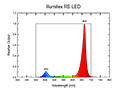 Illumitex RB LED Spectrum