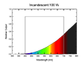 Incandescent 100 W Spectrum