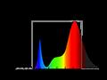 Valoya RW LED Spectrum
