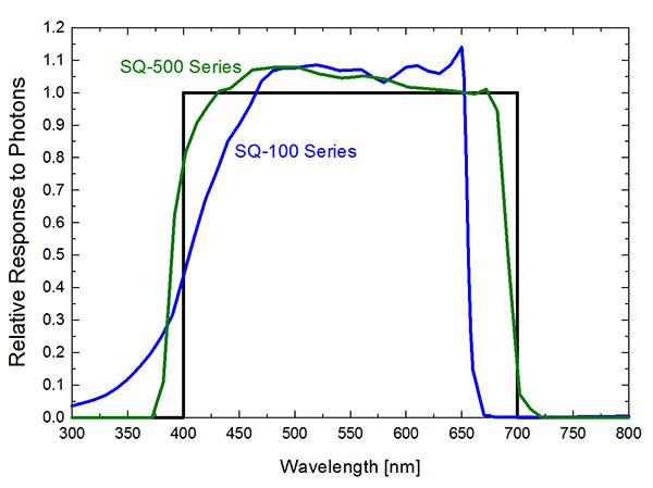 SQ-500 & SQ-100 Spectral Response