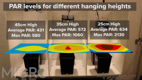 Determining Grow Light Position Using a PAR Meter