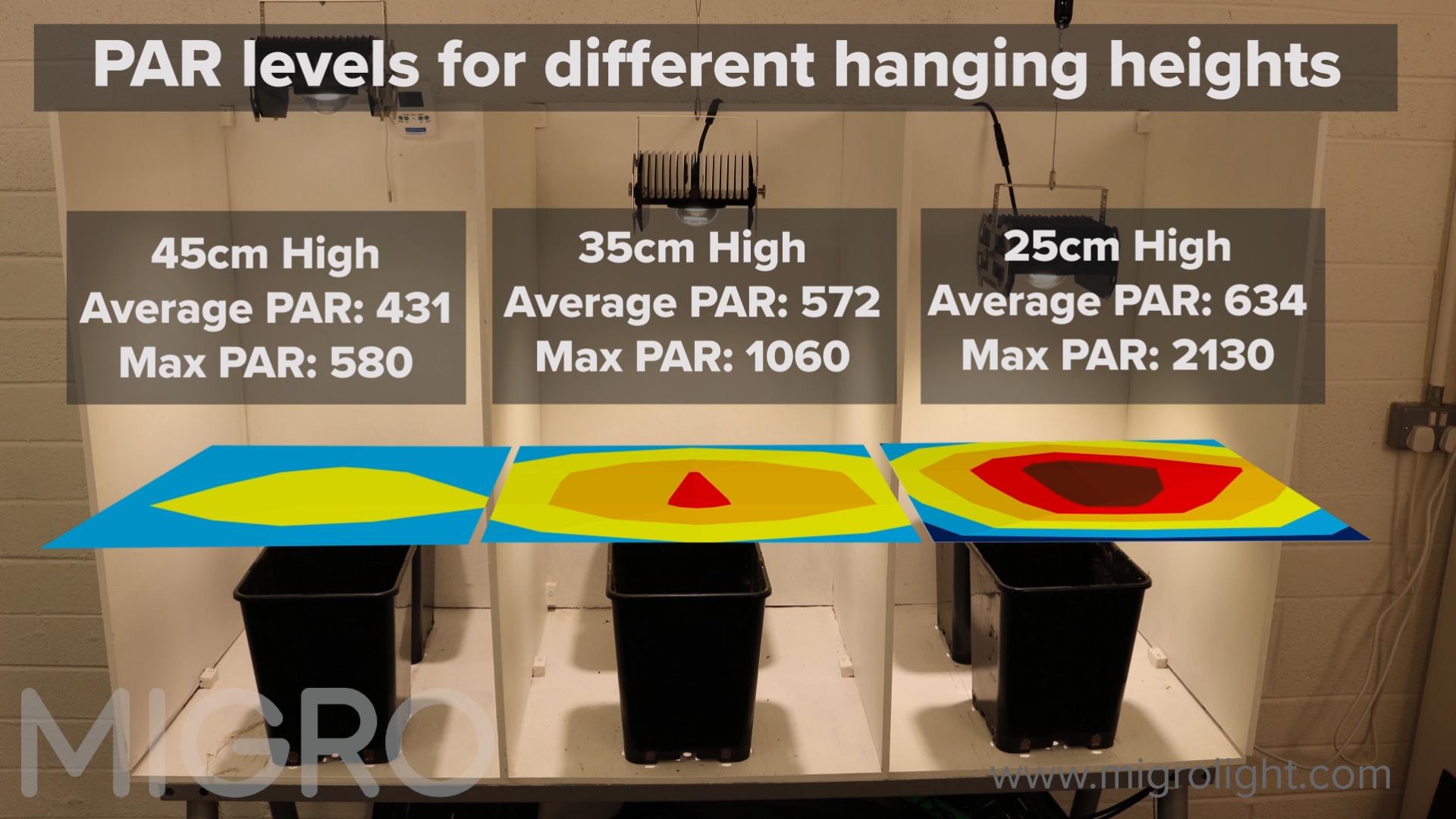 使用PAR仪测量生长灯位置