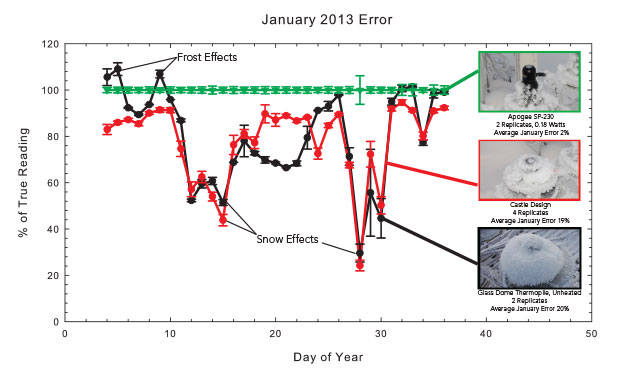 Figure 2. The effect of frost and snow accumulation for three groups of pyranometers in Logan UT, expressed as a percentage of true reading. Castle design and unheated thermopile sensors averaged a 20% error for the month with a maximum error of 80%. Data for Figure 1 is from day 12.