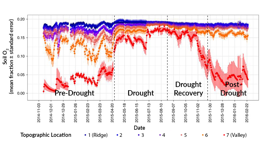 Time series of rainfall drought
