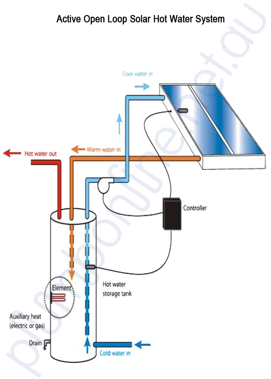 Grundfos Solar Pump 15 20 Cil2 Open Loop Hot Water 240v Wiring Instructions Typical Install
