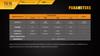 Fenix TK15 Ultimate Edt. LED Flashlight Runtime Chart