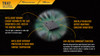 Fenix TK47 Dual-Purpose LED Flashlight LED Chip