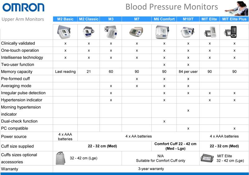 omron-blood-pressure.jpg