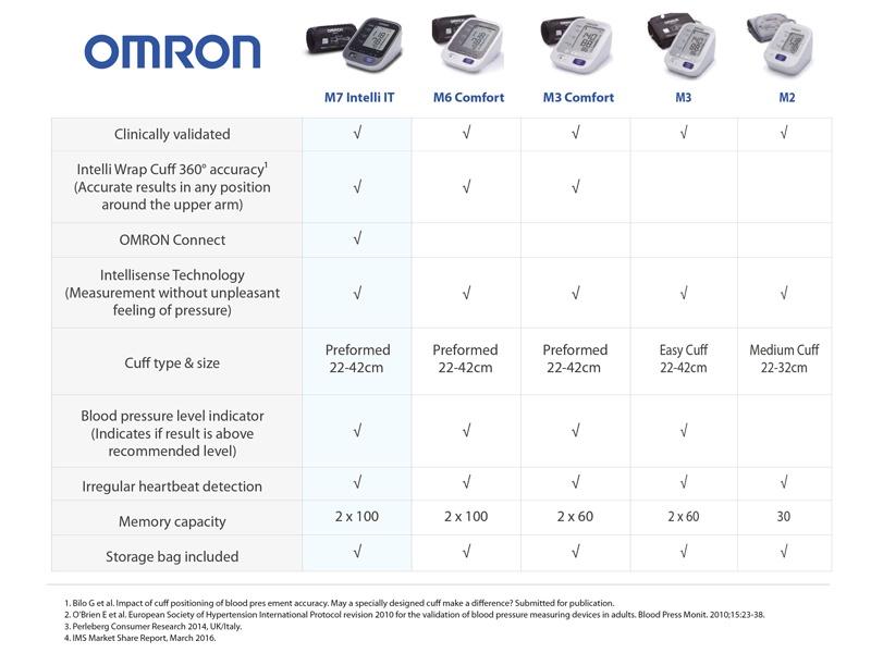 omron-guide.jpg