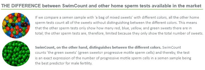 swimcount-sweets-test.jpg