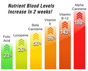 vitamin-levels.jpg