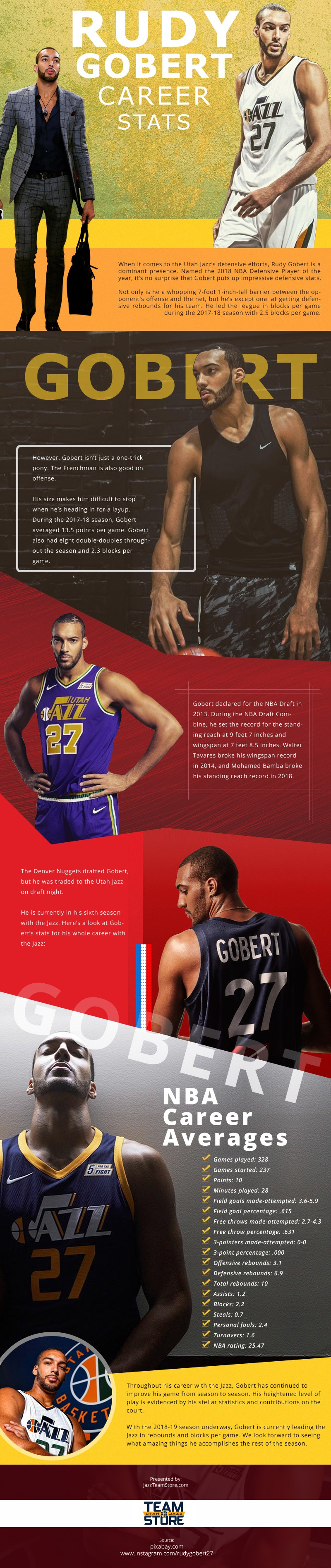Rudy Gobert Career Stats [infographic]